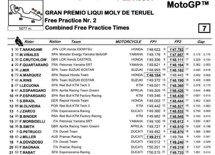Classifica combinata Prove Libere MotoGP Teruel 2020